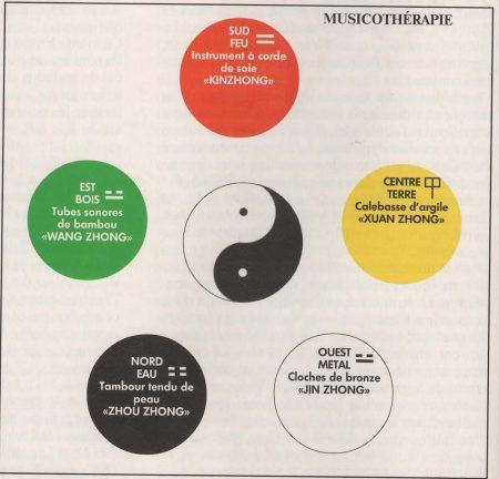 les cinq mouvements musicotherapie chinoise classique